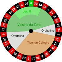 Roulette Serier